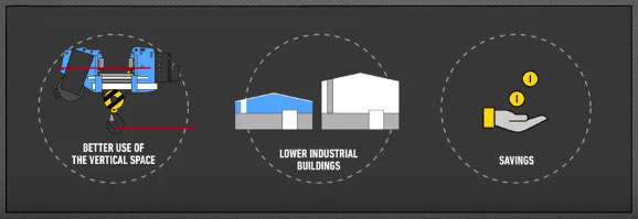 Better use of the vertical space | Lower industrial buildings | Savings